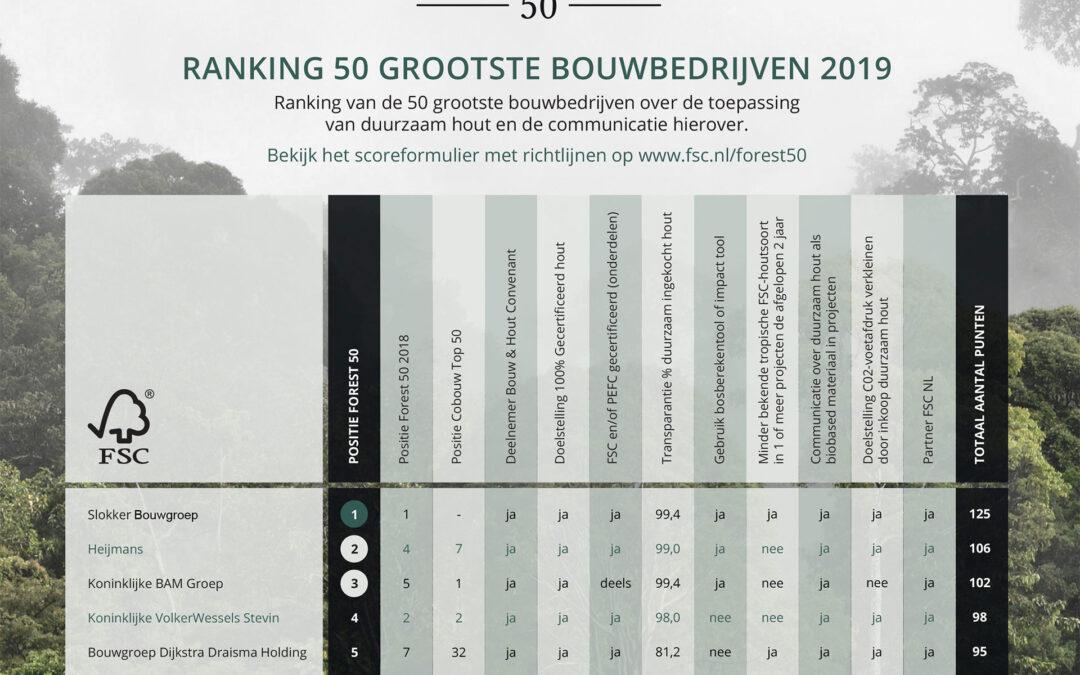 Slokker Bouwgroep winnaar FSC Forest50 2019!